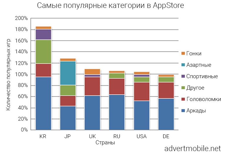 Популярность игр в Google Play