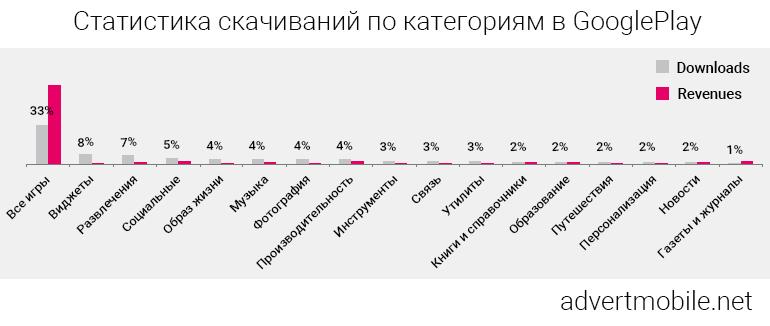 Статистика скачиваний по категориям в Google Play