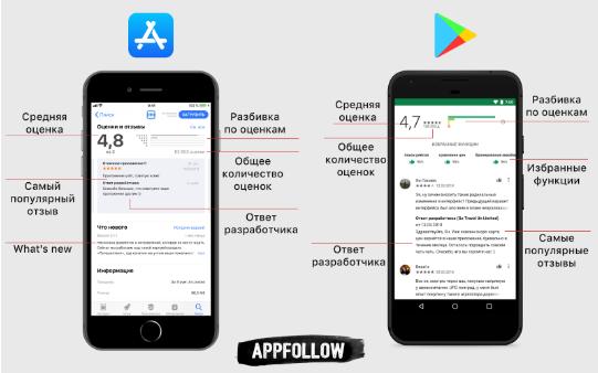 Как выводятся отзывы и рейтинг в Google Play и App Store