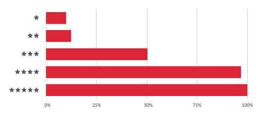 Зависимость рейтинга приложения и процента скачивания приложений
